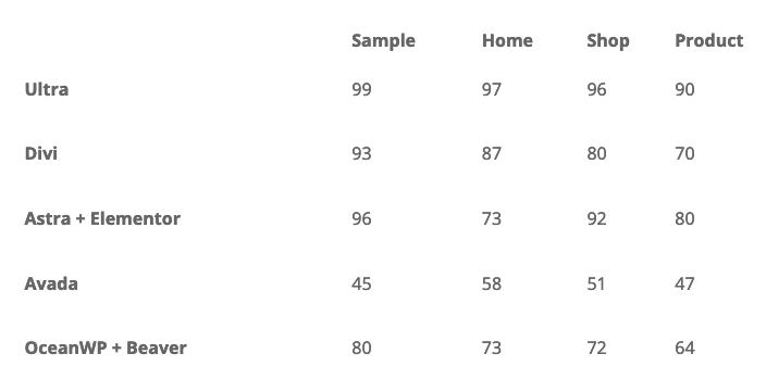 Ako vam se ne da da čitate evo rezutlata u tabeli, ali klikom na istu možete da vidite šta su sve uradili zarad brzine